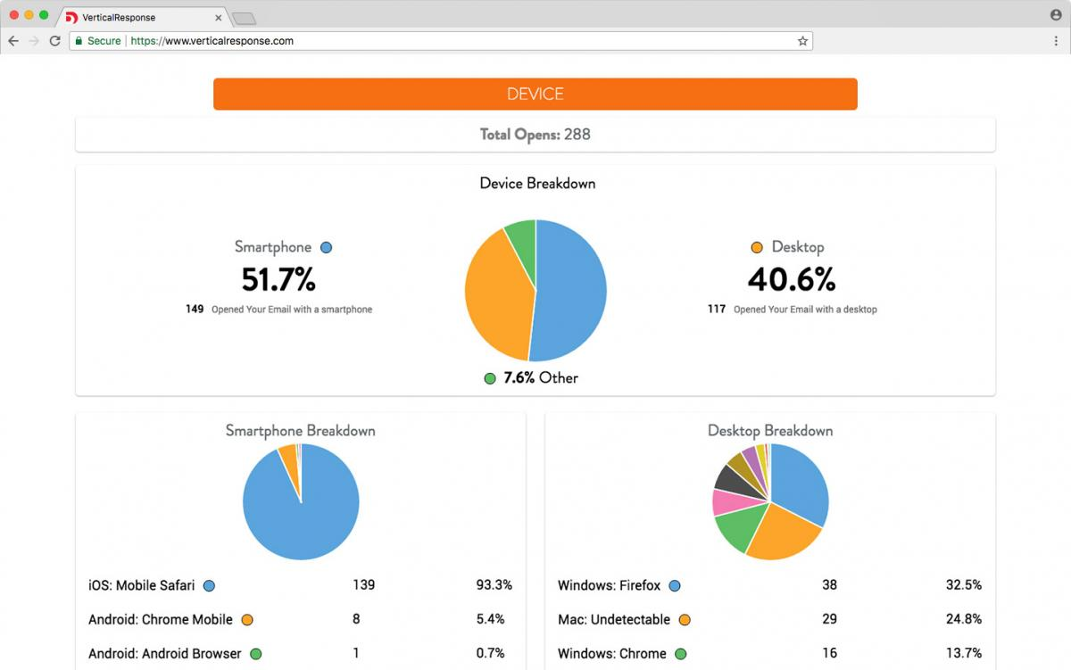 Monitor your campaign's performance
